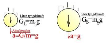 Kraft = masse ganger akselerasjon